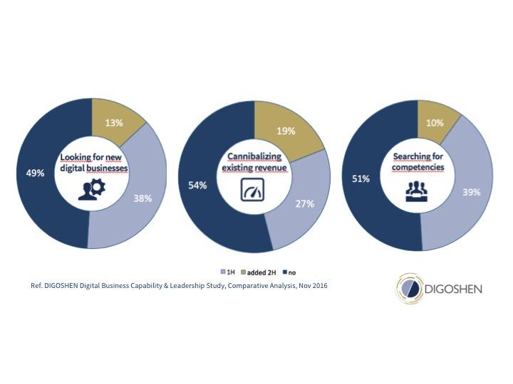 Board trends on digital