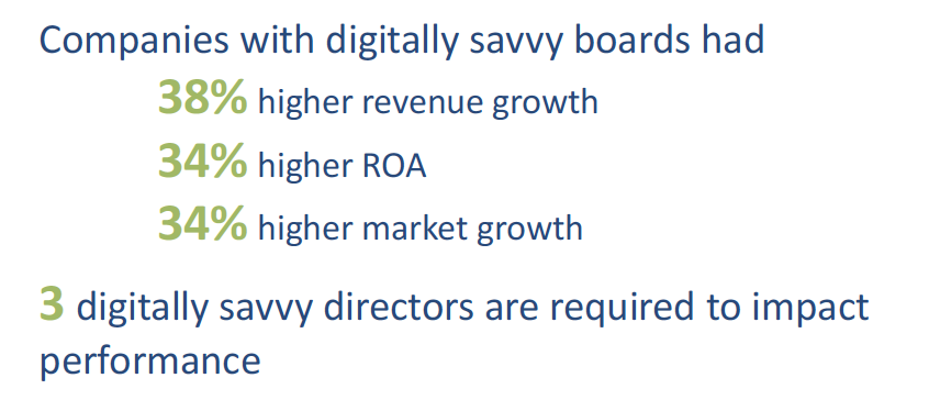 Do You and Your Board know your company's best Digital Business